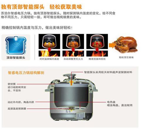 苏泊尔电压力锅(cysb60yc6a-110)